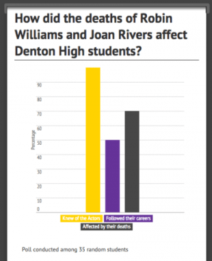 Williams and Rivers Poll