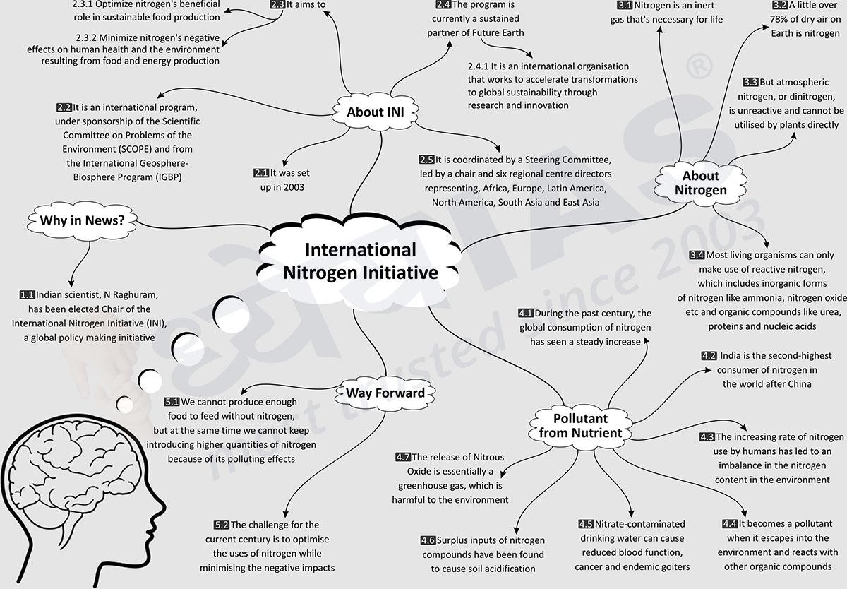 hight resolution of topic international nitrogen initiative