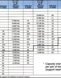 Capacity chart also di cor industries inc inter lok pallet rack rh