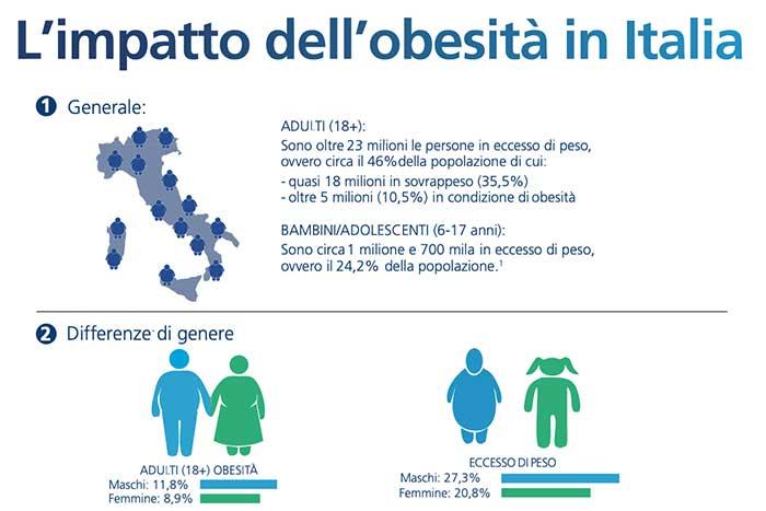 Obesità in aumento anche in Italia. Fattore di rischio per diabete e altre  malattie croniche - Diabete.com