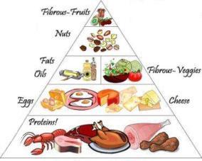 A diabetic nutrition chart depicting my diabetes meal plan.