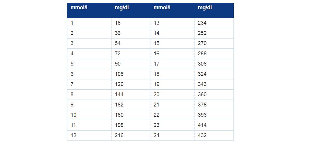 Blood Sugar Conversion Chart Uk To Us Homeschoolingforfree