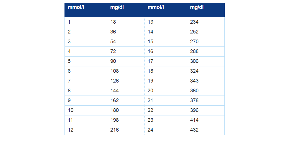 Per millilitres expressed as mg dl and not in millimoles litre mmol  take  look at our blood glucose conversion chart before you go also travel  diabetes uk rh