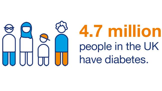 Diabetes in UK