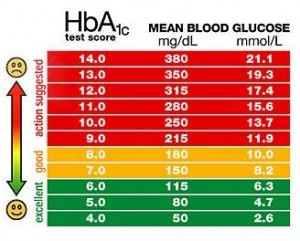 glycohemoglobin range of normal glucose | Diabetes Inc.