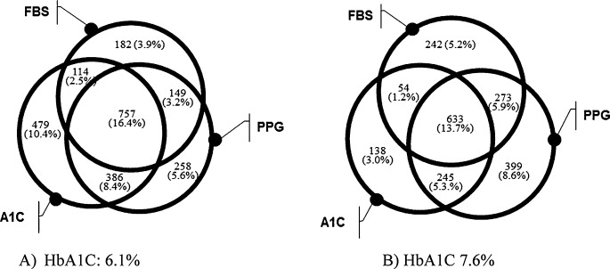 Optimal hemoglobin A1C Cutoff Value for Diagnosing type 2