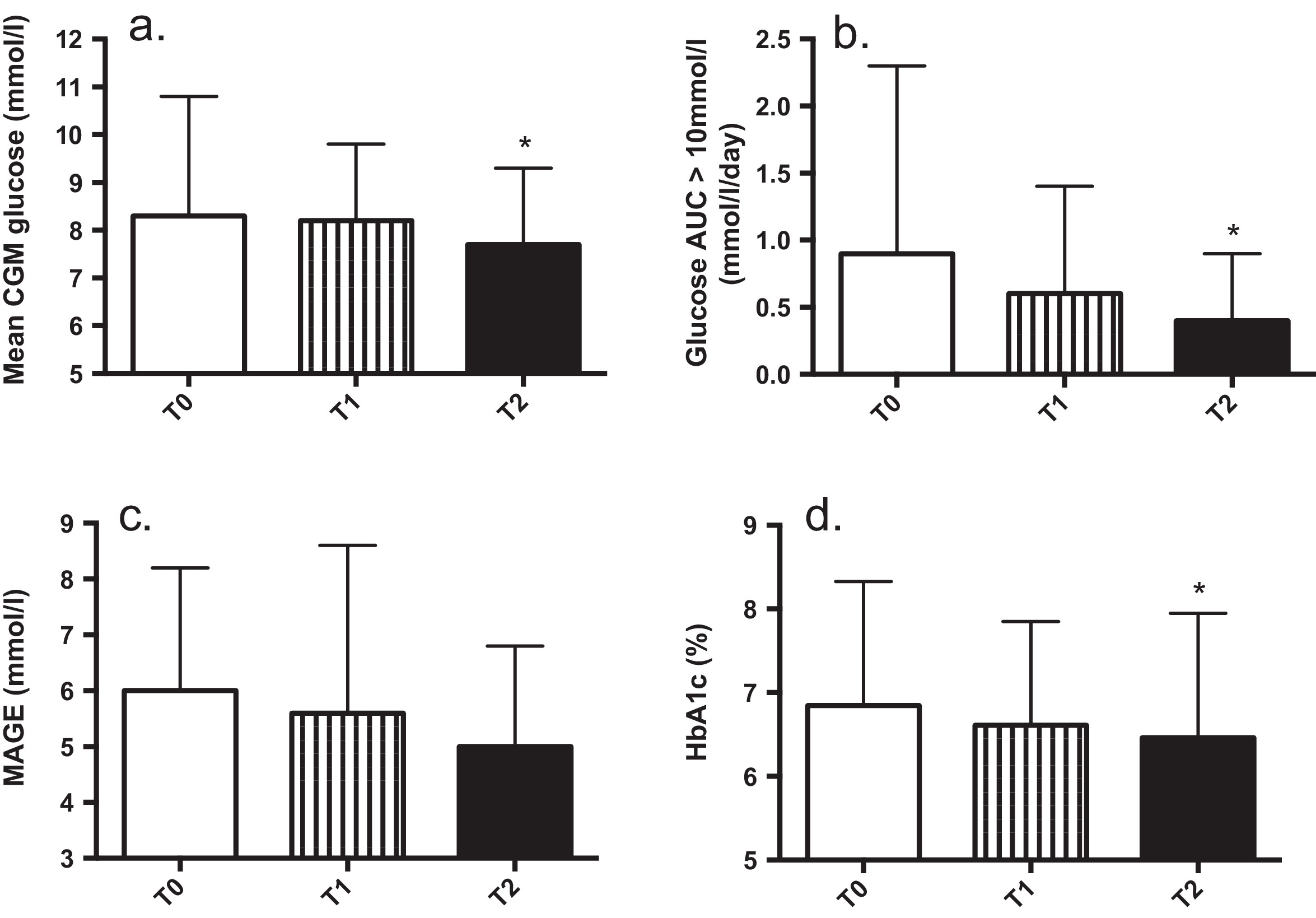 Effectiveness of continuous glucose monitoring in dialysis