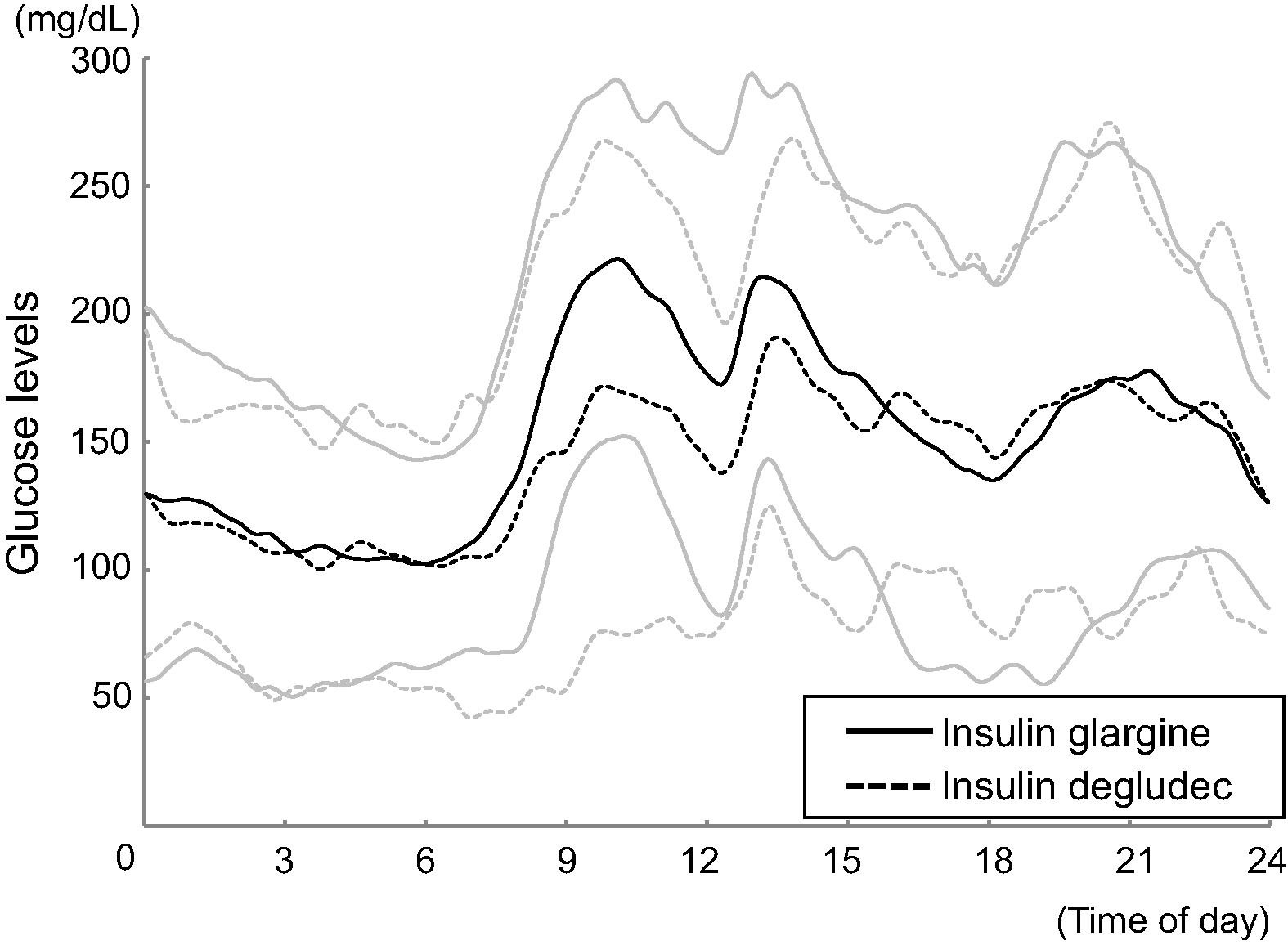 Comparison of glycemic variability in Japanese patients