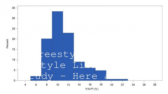 #freestylelibre The Freestyle Libre Accuracy study – Here are the report details!