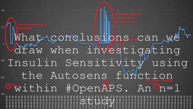 What conclusions can we draw when investigating Insulin Sensitivity using the Autosens function within #OpenAPS. An n=1 study