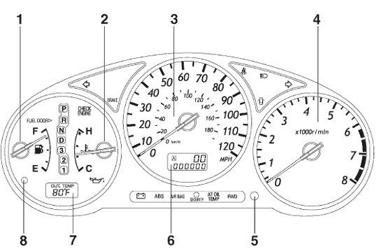 Subaru Impreza 2nd Generation Car Warning Lights