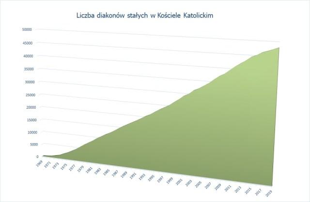 Statystyka diakonatu w KK