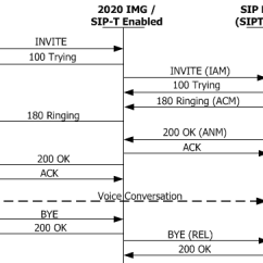 Sip Call Flow Diagram Onan 4000 Generator Wiring To Sipt I Overview Use Above When Reading