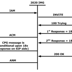 Sip Call Flow Diagram Running Fox Origami Interworking From Isup To