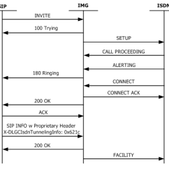Sip Call Flow Diagram All Guitar Wiring Diagrams Isdn Facility Tunneling In Info