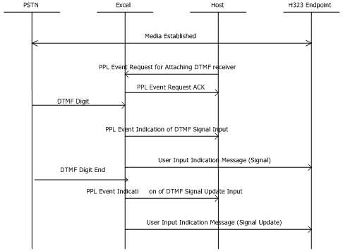 pstn call flow diagram cooling fan relay wiring flows h 323 endpoint supports dtmf digits received from side