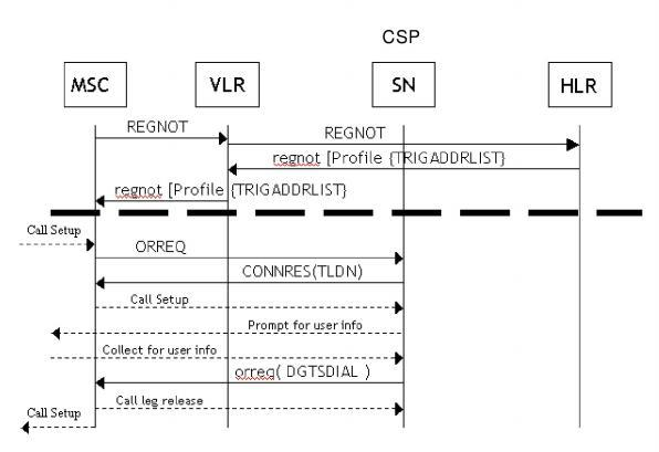 IN And Wireless Call Flows