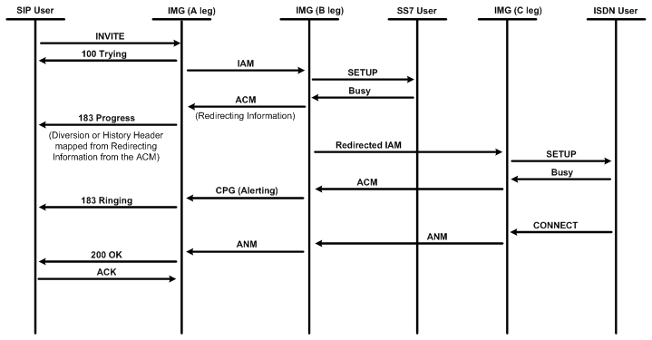 sip call flow diagram whirlpool dryer wiring for plug redirect iw diversion info to ss7
