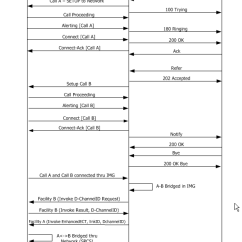 Sip Call Flow Diagram 2016 Troy Bilt Bronco Wiring Two B Channel Transfer Tbct To Isdn