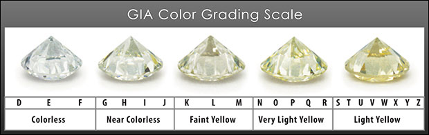GIA Diamond Color Chart - www.Diamond-Calculator.com