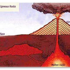 Pictures Of A Volcano Diagram Subaru Legacy Wiring How Diamond Comes To Earth's Surface?