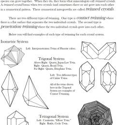 diagram of how crystal form [ 1088 x 1481 Pixel ]