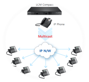 SCM Call Features