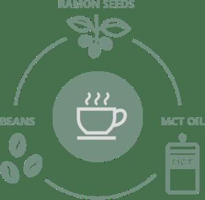 process-graphic