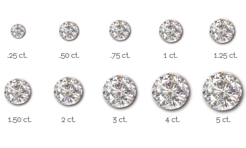 Why are half-carat diamonds popular?