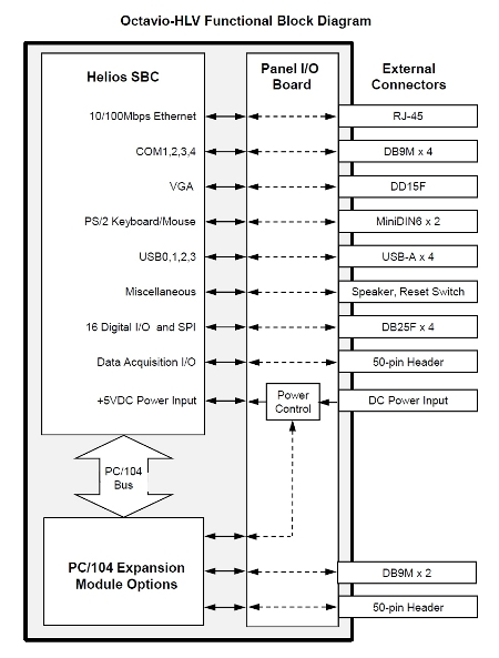 Octavio Integrated Systems