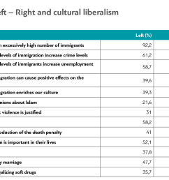 however even though the left group systemically adopts views more oriented to cultural liberalism than the right group the differences don t seem to  [ 1539 x 1065 Pixel ]