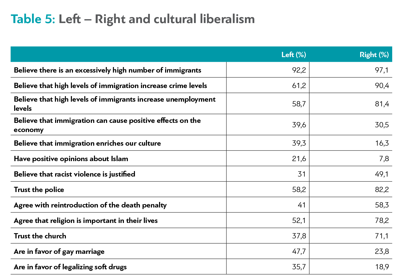hight resolution of however even though the left group systemically adopts views more oriented to cultural liberalism than the right group the differences don t seem to