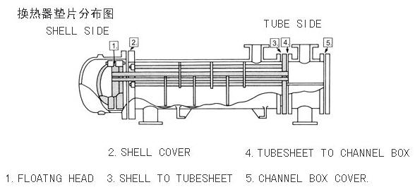 Heat exchanger gasket is a term that has been given to
