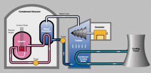 pressurized water reactor system