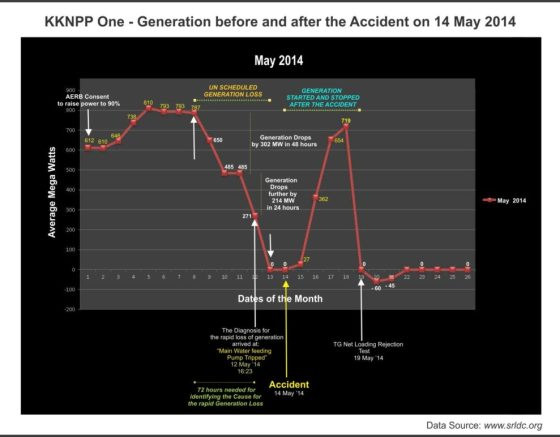chart Graph- 1: Daily data on average generation (MWe) and important events at KKNPP- 01 to 26 May 14.