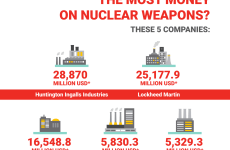 Profiteering from mass destruction: Private companies and the nuclear weapons