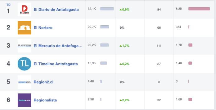 Gráfica: Métricas de interacción en Facebook de medios de comunicación durante la emergencia meteorológica en Calama.