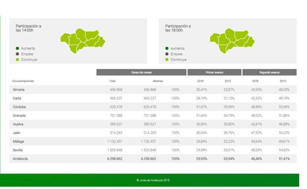 La participación en Málaga cae casi cuatro puntos