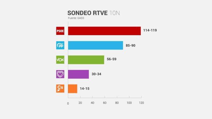 Vox se dispara y el PSOE ganaría con peor resultado, según el sondeo de TVE