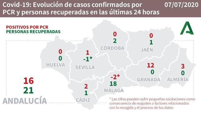 No hay nuevos contagios de coronavirus en Málaga