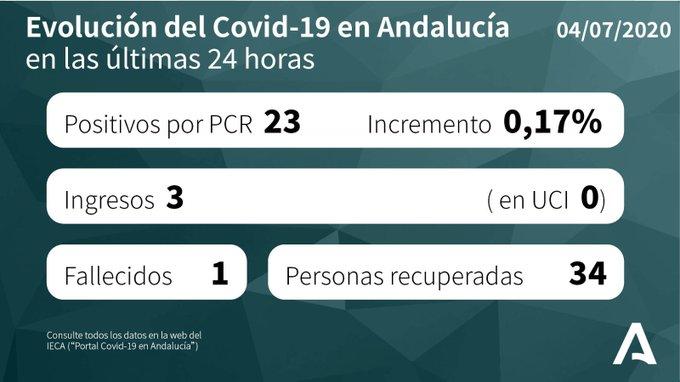 Andalucía mantiene activos 13 brotes de coronavirus Covid-19 y suma 23 positivos