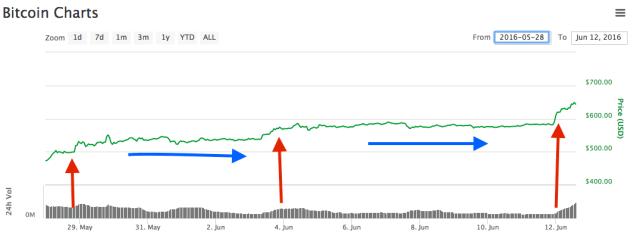 aumentos bitcoin