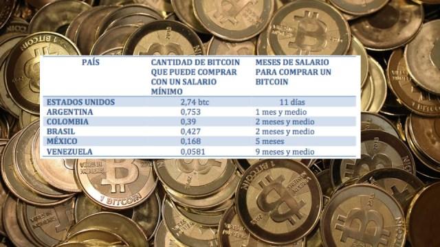 bitcoin-cuadro