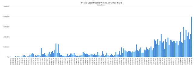 coin-dance-localbitcoins-BRL-volume
