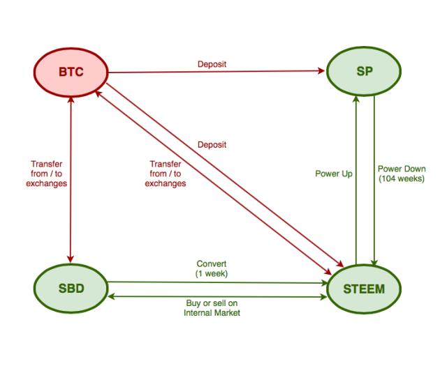 steem-it-diagram-diccionario-chimbo