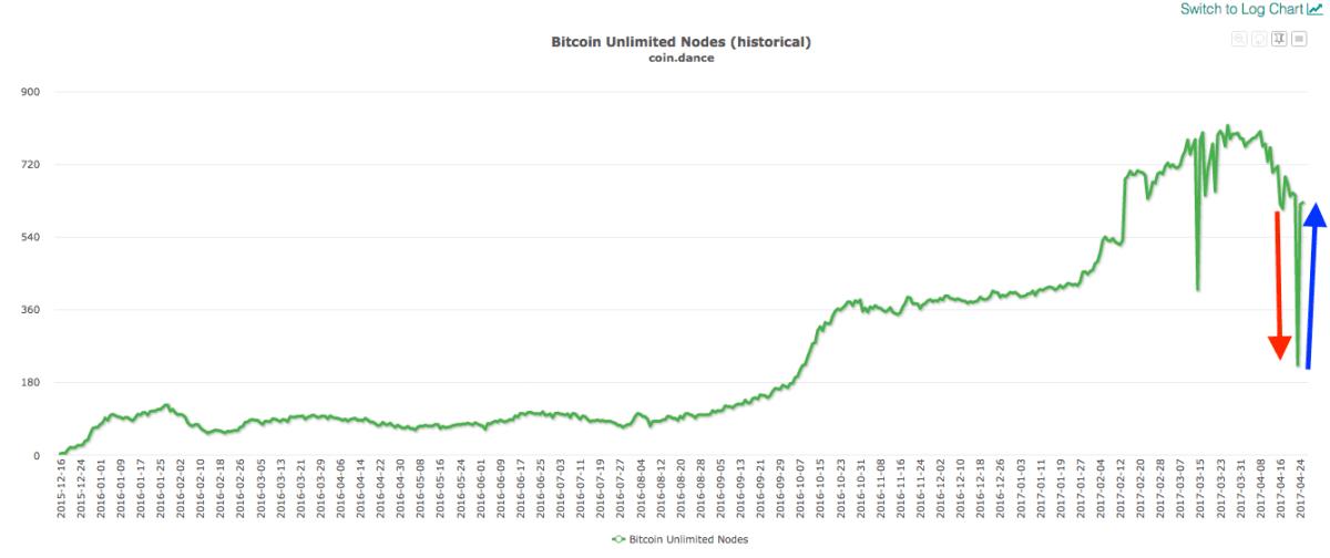 Número de nodos de Bitcoin Unlimited cayó ayer pero volvió a recuperarse