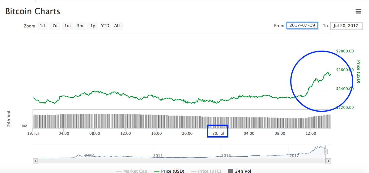 Confianza en la no división ha hecho que suba precio de Bitcoin