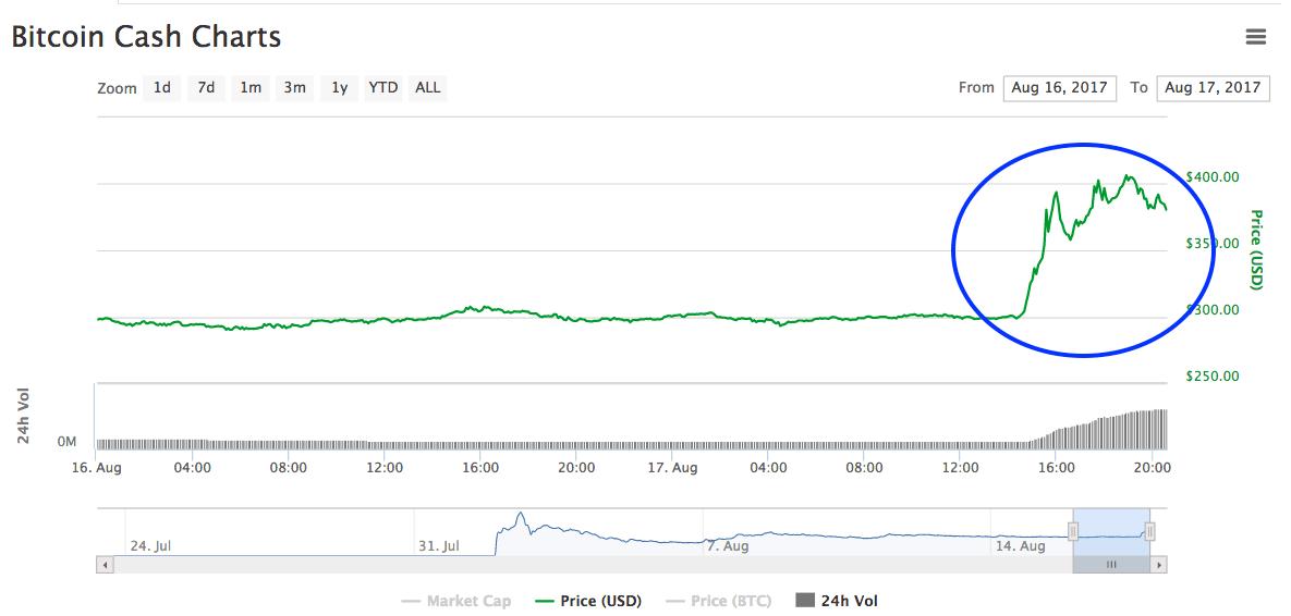 Se desata la locura con Bitcoin Cash: hoy sube de repente 30%