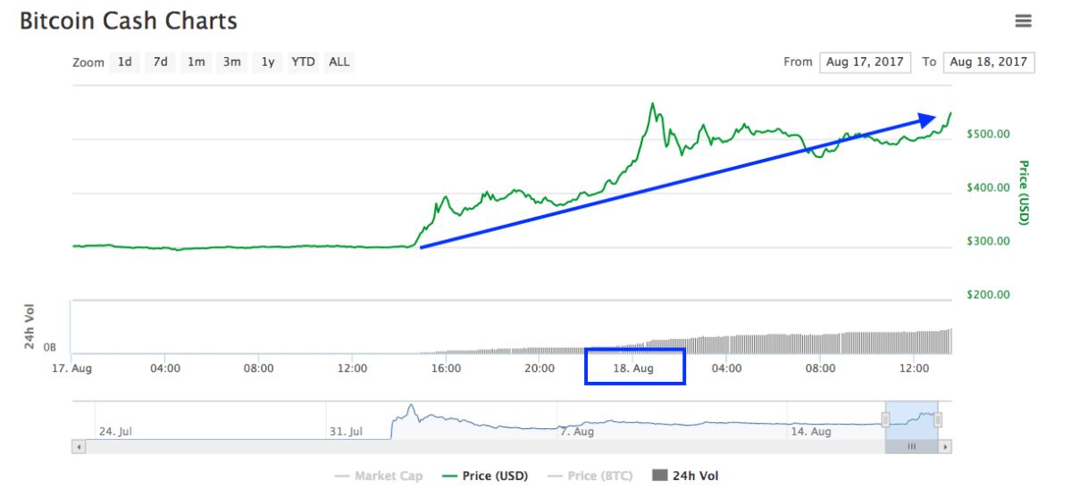 Bitcoin Cash crece 82,86% y supera la barrera de los 500 dólares