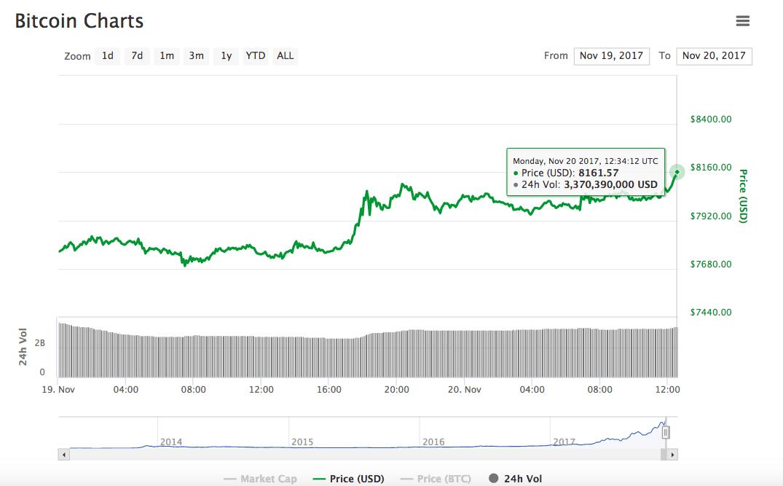 Bitcoin rompe nuevo récord: Hoy superó los 8100 dólares